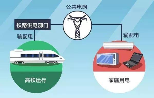 高铁用的是什么电?万一停电怎么办?
